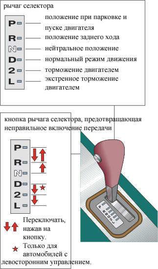Как пользоваться автоматической коробкой передач